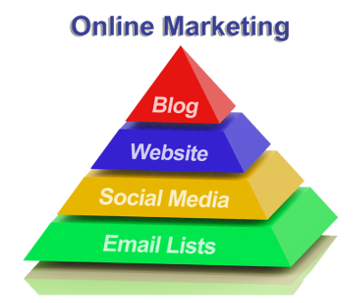 Internet Marketing For Website Design